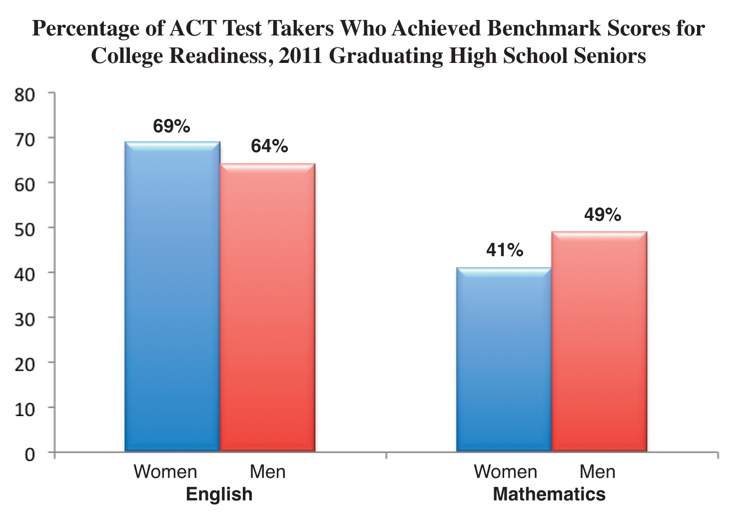"an examination of gender differences in education ""although gender differences follow essentially stereotypical patterns on achievement tests in which boys typically score higher on math and science, females have the advantage on school grades regardless of the material,"" said lead study author daniel voyer, phd, of the university of new brunswick, fredericton, canada."